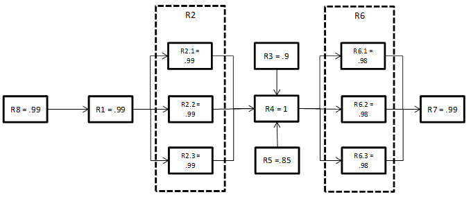 understanding the reliability block diagram